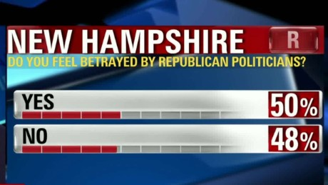new hampshire exit polls gop voters betrayal sot chalian tsr_00001721.jpg