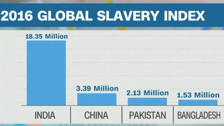 global slavery rises intv quest qmb_00021030
