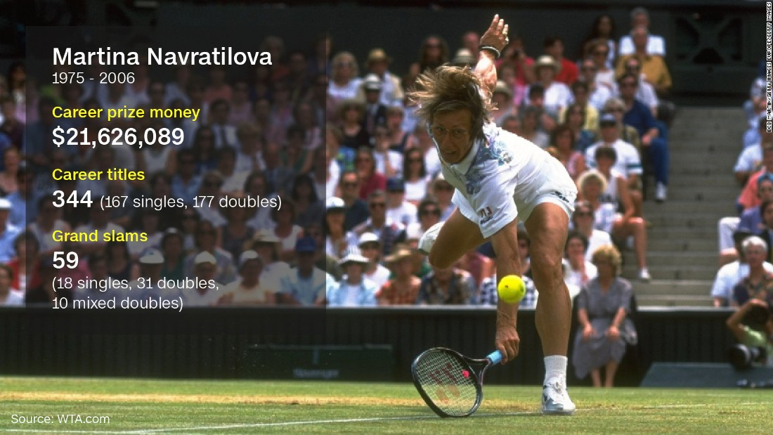 Martina Navratilova is the only player in history to have held the top spot in both singles and doubles for over 200 weeks. She also accomplished a career grand slam in singles, women's doubles and mixed doubles -- one of only three players to do so. And that's not all -- she also holds the record for consecutive singles victories, winning 74 matches in a row.