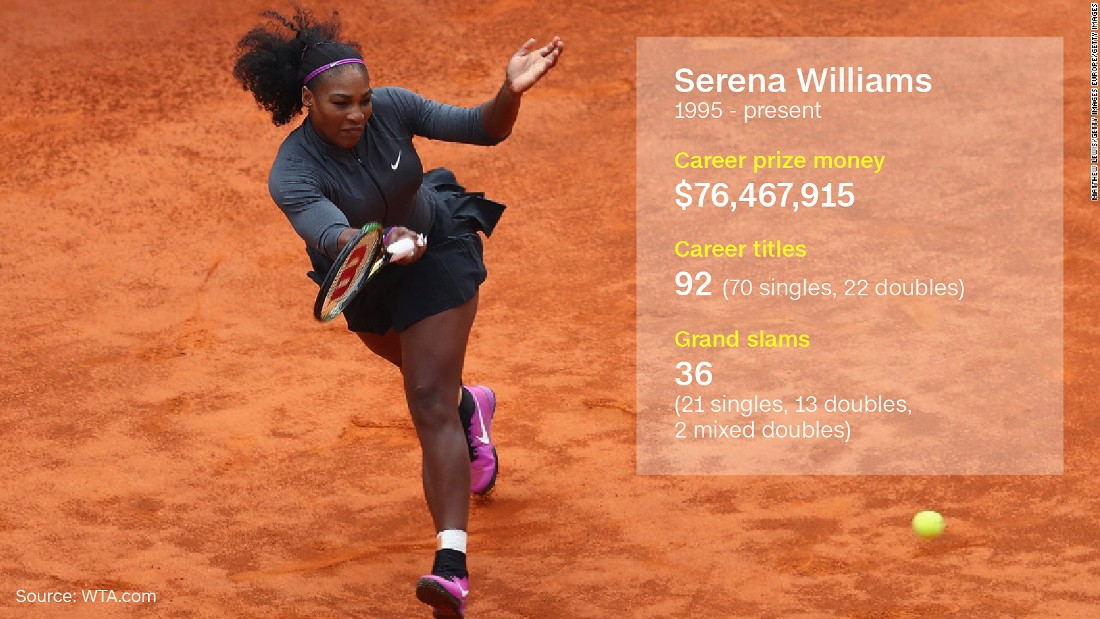 "Williams has more major singles, doubles, and mixed doubles titles combined than any other active player in the game. She is also the most recent player -- male or female -- to have held all four major singles titles simultaneously. In 2016, Williams and Djokovic ensured it was a <a href=""http://edition.cnn.com/2016/04/19/sport/laureus-awards-djokovic-and-williams-win-sportsman-and-sportswoman-of-the-year/"">clean sweep for tennis</a> at the Laureus Awards, winning  Sportswoman of the Year."