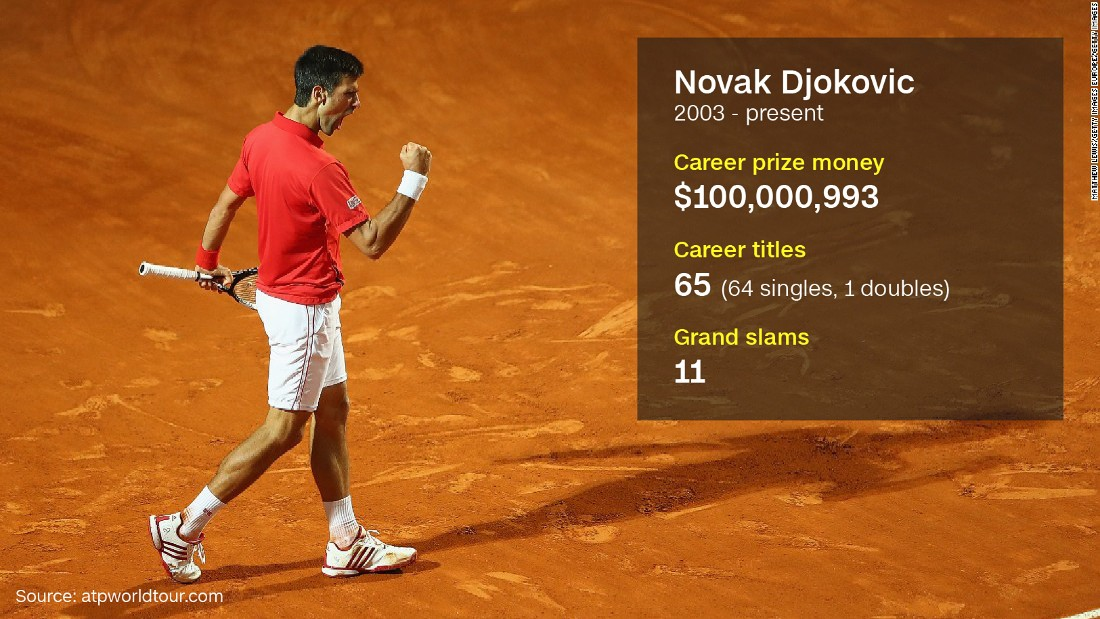 "The formidable Serb became the first player in history to surpass $100m in career winnings, beating Roberto Bautista Agut in the fourth round at Roland Garros. Djokovic's prize pot was helped by winning an all-time record six consecutive Australian Open singles titles.  Djokovic and his wife Jelena spoke to CNN Sport's Amanda Davies in February 2016, <a href=""http://edition.cnn.com/videos/sports/2016/02/17/spc-open-court-novak-djokovic-foundation.cnn"">explaining his mission to help Serbia's children.</a>"
