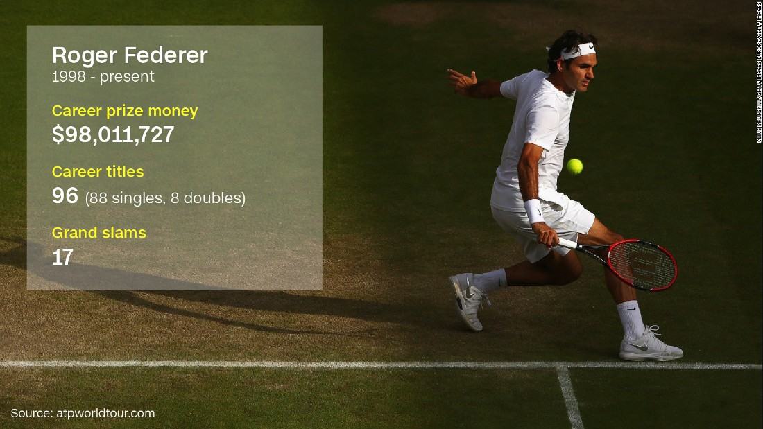 "Federer did not take part at the 2016 French Open; it was the first major the elegant Swiss star had missed for 17 years. In <a href=""http://edition.cnn.com/2016/01/22/tennis/australian-open-tennis-sharapova-federer-djokovic/"">January 2016</a>, the 17-time grand slam singles champion became the first man to record 300 wins at majors."