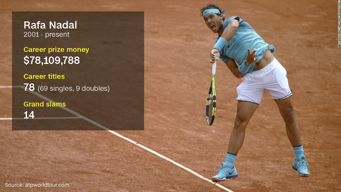 "Nadal is widely regarded as the best clay court player of all time, winning the French Open a record nine times. Though he plays with his left hand, the Spaniard is actually right-handed. In a letter addressed to ITF president David Haggerty, Nadal recently<a href=""http://edition.cnn.com/2016/04/27/tennis/nadal-tennis-itf-results-drugs/""> requested that all of his drugs test be made public</a>."