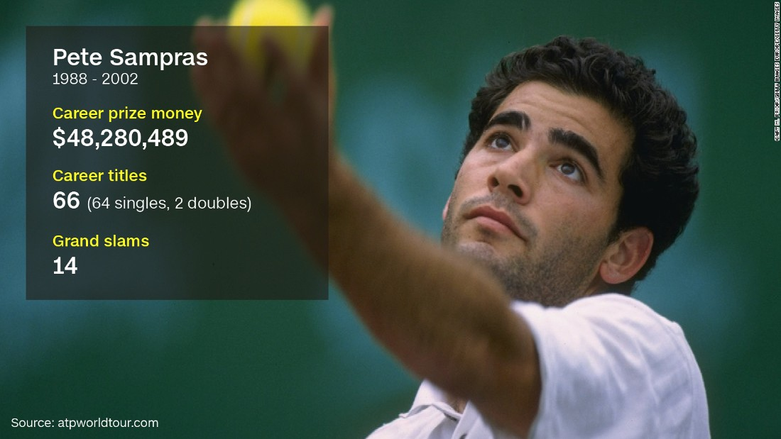 "The American -- known as ""Pistol Pete"" for his precise serve -- was world No. 1 in the ATP rankings at the end of six consecutive years from 1993 through 1998.<a href=""http://edition.cnn.com/videos/sports/2016/03/18/spc-open-court-pete-sampras.cnn/video/playlists/intl-open-court/""> Speaking to CNN Sport in March</a>, Sampras evaluated his successors at the top of the men's game, and explained why he'd never go into coaching on the pro tour."