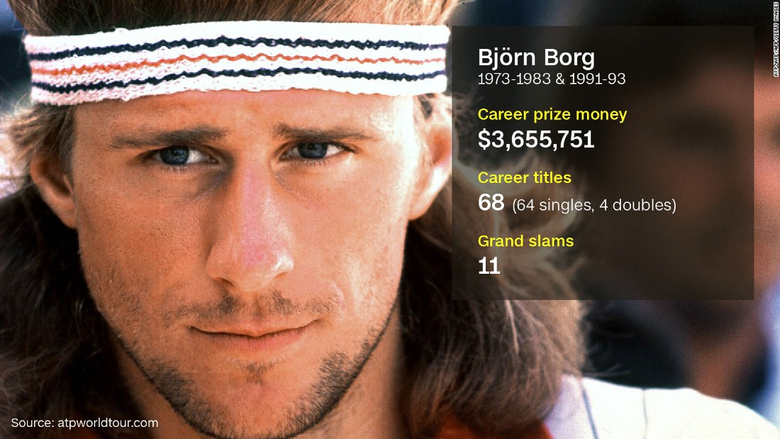 "As tennis became an increasingly lucrative proposition for its star players, Borg became the first man to earn $1 million in a single season. The Swede won the coveted Wimbledon title five times in a row between 1976 and 1980, and is remembered as one of the greats of the game -- despite retiring at the age of just 26. <a href=""http://edition.cnn.com/2016/05/25/tennis/bjorn-borg-tennis-cleanest-sport/"">Speaking to CNN this month in a rare interview</a>, Borg said ""tennis is one of the cleanest sports."""