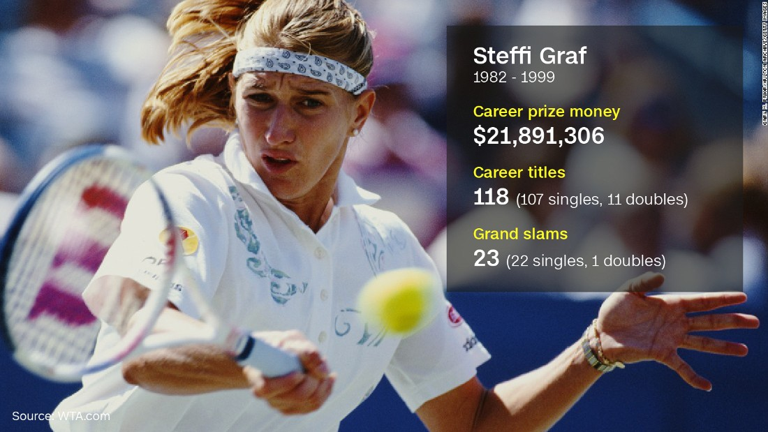 "Graf's 22 singles titles is the most since the introduction of the Open Era in 1968. The versatile German is the only player to have won each of the four majors at least four times. CNN Sport <a href=""http://edition.cnn.com/videos/sports/2015/06/03/ws-steffi-graf-french-open.cnn"">caught up with the tennis legend in 2015</a>, who explained how she ""fell in love"" with Roland Garros."