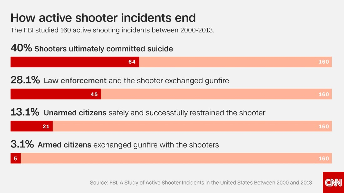 Charts And Graphs On Gun Control