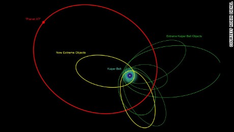 An illustration of the orbits of the new and previously known extremely distant solar system objects.
