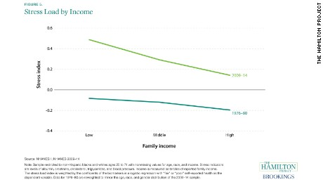 02 stress income inequality 05_stress_load_by_income