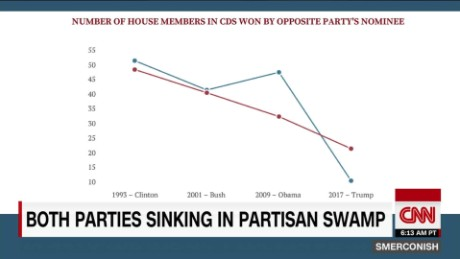 America sinking in partisan swamp_00023207