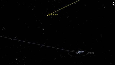 The asteroid 2014 JO25 will fly safely past Earth on April 19 at a distance of about 1.1 million miles or about 4.6 times the distance from Earth to the moon, it will be visible in the night sky.