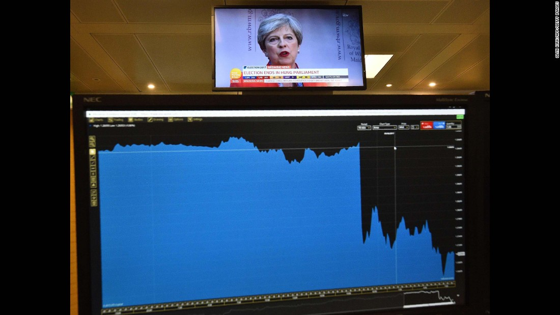 A graph on a trader's screen shows the fall of the British pound after the first exit poll was released on Thursday, June 8.<br />