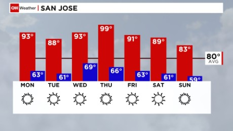 San Jose temperatures are expected to be almost 20 degrees above what is normally expected this time of year.