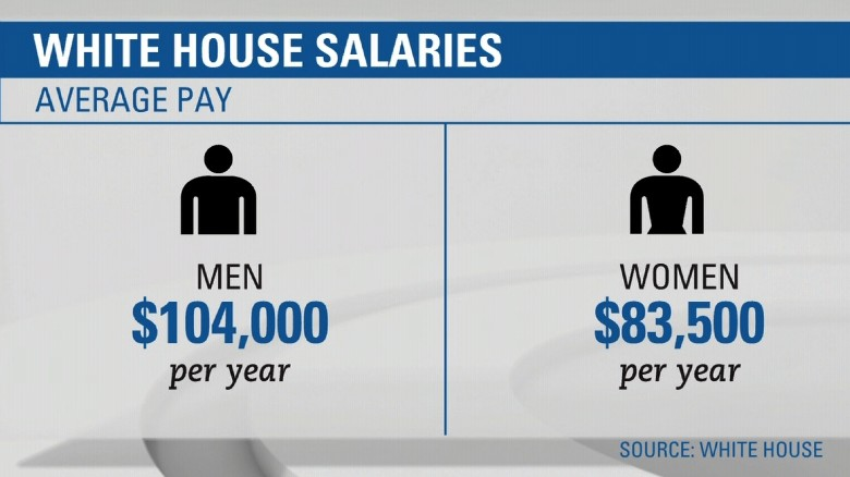 white house gender pay gap es_00001016
