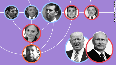 CNN illustration - Trumps Russian web of ties - teaser image