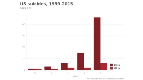 Suicides under age 13: One every 5 days - CNN