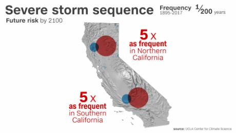 A storm sequence of the magnitude of the Great Flood of 1862 will be five times more frequent by 2100.