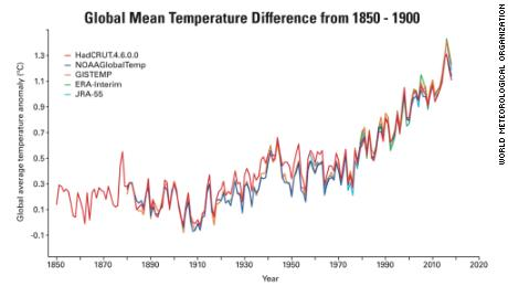 Global average temperatures from five independent datasets. The chart shows the overall warming trend since the beginning of the last century accelerating in the past several decades