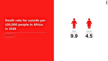 Tasa de muerte por suicidio por 100,000 personas en África en 2016