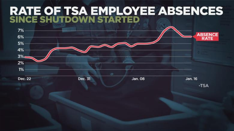 Weeks Into Shutdown, More TSA Agents Are Calling Out Sick