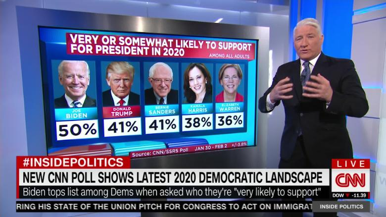 CNN poll Most Democrats say bring on Biden