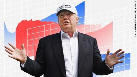 CNN Poll: 7 in 10 say economy in good shape -- and Trump may reap the benefits