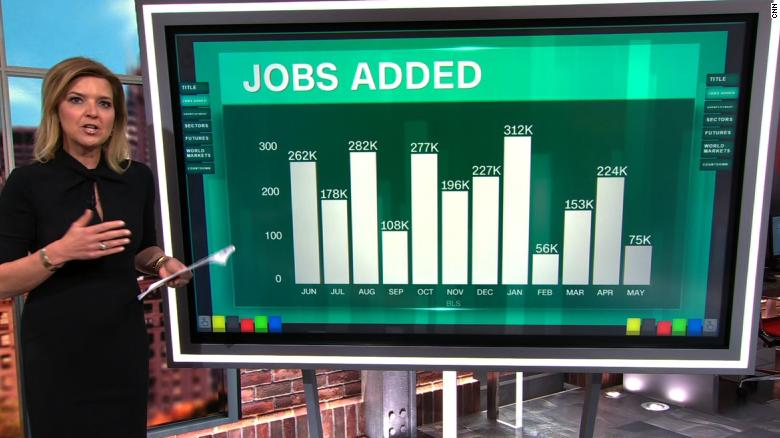 USA employers added a weak 75,000 jobs in May