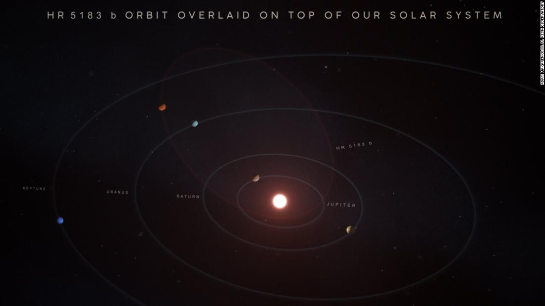 An illustration shows what the orbit of exoplanet HR 5183 b would look like if it was dropped down in our solar system. It would likely swing from the asteroid belt to out past Neptune, the eighth planet in our solar system.