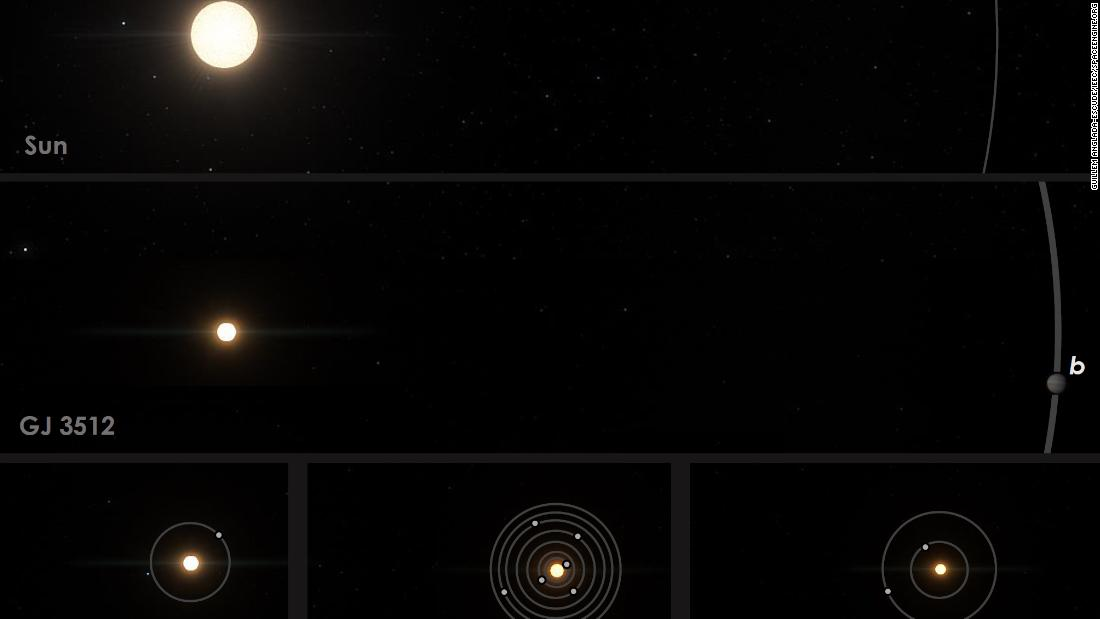 This image shows a comparison of red dwarf star GJ 3512 to our solar system, as well as other nearby red-dwarf planetary systems.