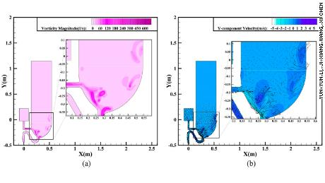 Simulation results of single-inlet flushing