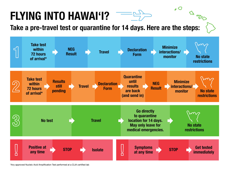 Hawaii reopens with no more mandatory quarantine; negative Covid ...