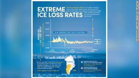 A chart provided by the study authors shows how rapidly Greenland's melt has accelerated, and how unprecedented it is compared to rates that occurred over the last 12,000 jare.