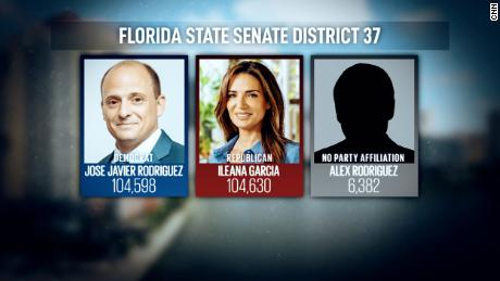 Ileana Garcia, co-founder of Latinas For Trump, unseated the incumbent Democrat by a margin of just 32 votes in a state senate race in South Florida.