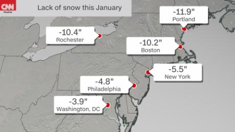 Major cities well below normal for January snowfall.