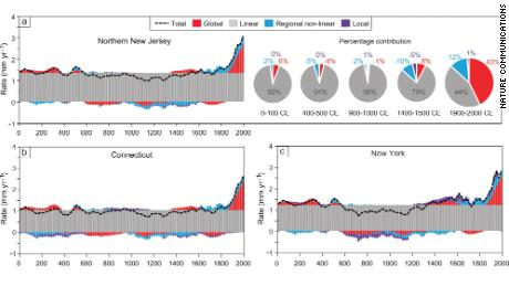 These graphics show the sea level rise rates over time by each sea-level budget. The light gray resembles the most dominant budget, linear. This category factors in land subsidence caused by the natural compaction of land and the Laurentide ice sheet melting. The pie charts also highlights how the linear sea-level budget is the largest component of sea-level rise in New Jersey. The other shadings on the graphs signify the three other sea-level budgets: global (red), regional non-linear (light blue) and local (purple). The dashed black line on the graphs shows the total sea level rise when combining these four budgets.