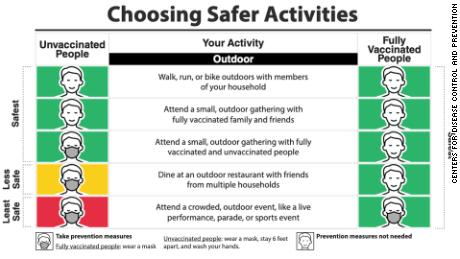 CDC issued new guidance for gathering outdoors for people unvaccinated or fully vaccinated in the US. New guidance allows all people attending small outdoor activities or walking, running outside with members of your household, to not wear masks.