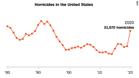 Murders rose sharply in 2020 but data is lacking across much of the country