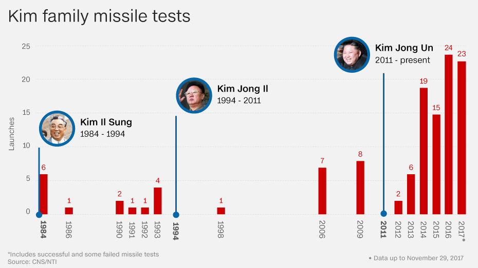 https://cdn.cnn.com/cnn/.e/interactive/html5-video-media/2017/11/28/Kim_family_missile_test_20171129_large.png