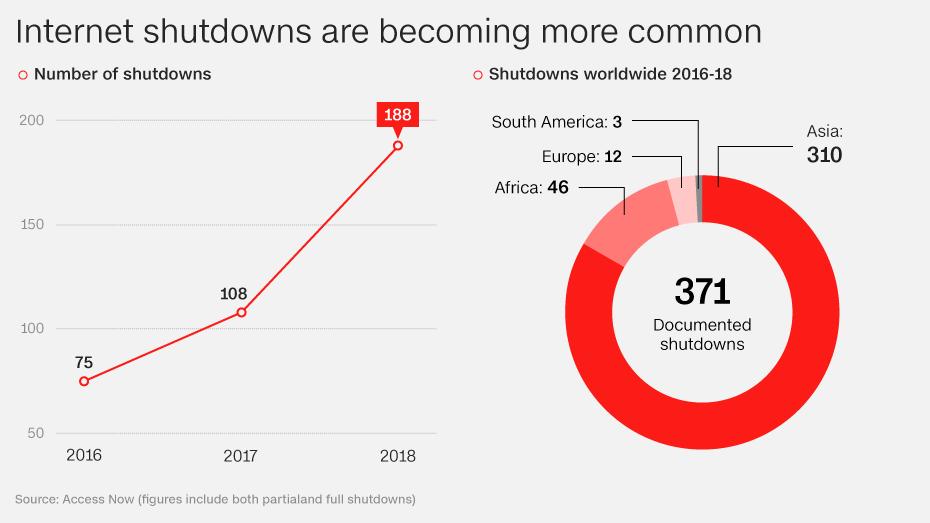 https://cdn.cnn.com/cnn/.e/interactive/html5-video-media/2019/01/17/20190117_internet_shut_down_gfx_large01.png