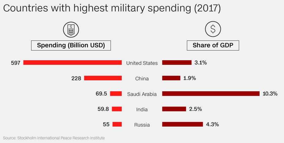 https://cdn.cnn.com/cnn/.e/interactive/html5-video-media/2019/03/04/20180305_military_spending_2017_gfx_01_large.png