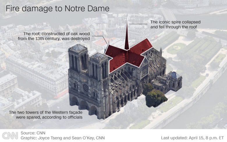 Fire damage to Notre Dame