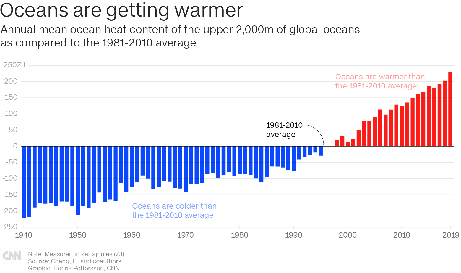 https://cdn.cnn.com/cnn/.e/interactive/html5-video-media/2020/01/13/oceans_warming_780px_2.png