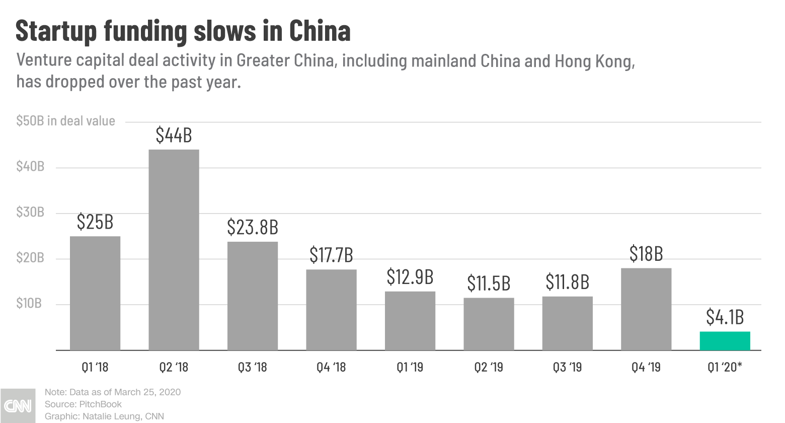 Chinese startups were already struggling to raise money. The coronavirus may be the last straw