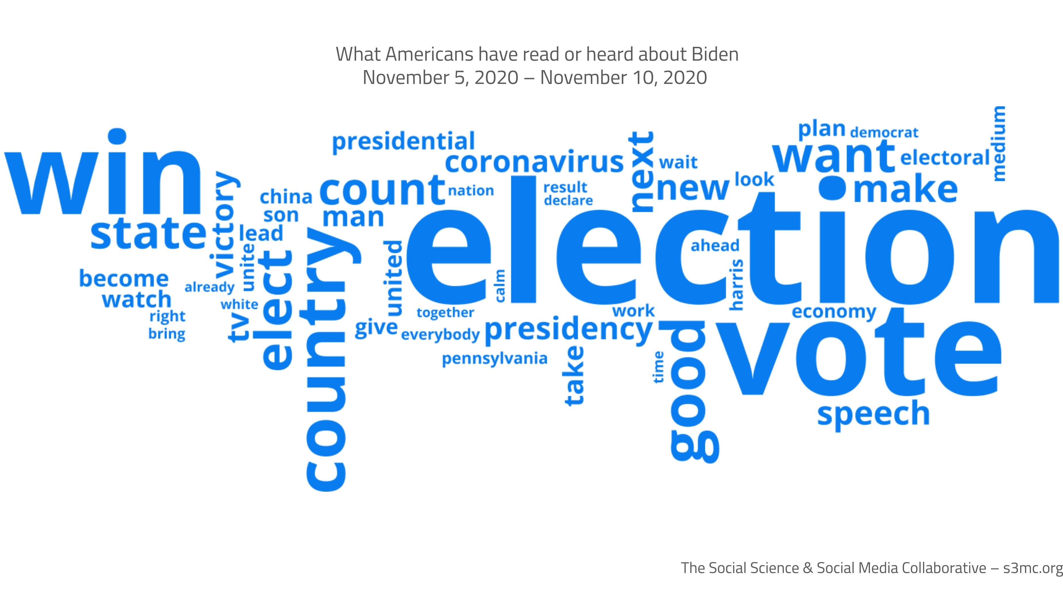 More recalled Biden as winning the election
