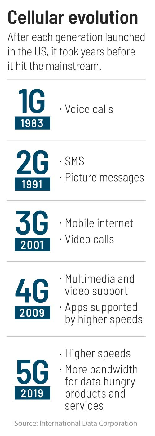 cellular evolution 5g