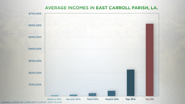 East Carroll Parish, Louisiana, has almost no middle class.