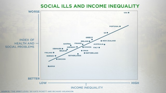 Social ills are associated with societies that have high income inequality, research shows.