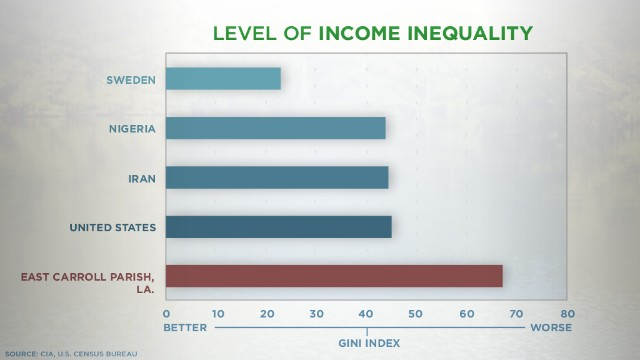 A Gini index score of 0 means everyone earns the same income; 100 means one person earns all income.