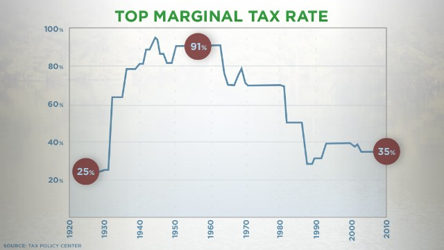The top marginal tax rate has dropped considerably since the late 1970s, according to the Tax Policy Center.