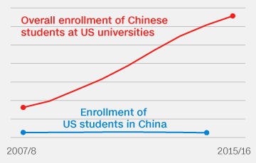 China-US-students-tease